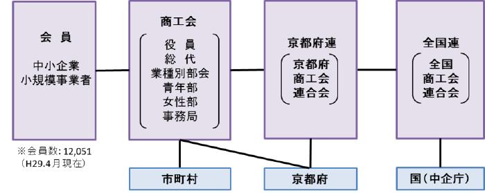 京都府商工会青年部連合会
